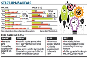 Consider these figures: If there were nine merger and acquisition (M&A)/buyout deals worth $38 million in January this year, the figure stood at 16 with a deal value of $61 million in May, as per data provided by Grant Thornton India, a professional services firm.