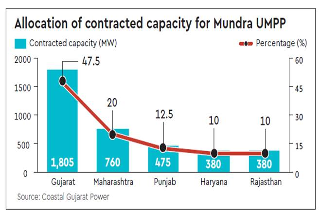 GUVNL,Mundra Ultra Mega Power Project GUVNL mundra offer, mundraoffer