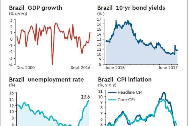 brazil, brazil economic growth, brazil infrastructure, economic growth in brazil, brazil gdp