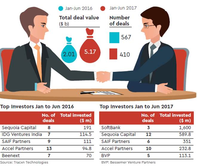 venture capital, companies investment jumped, investment jump in venture capital companies