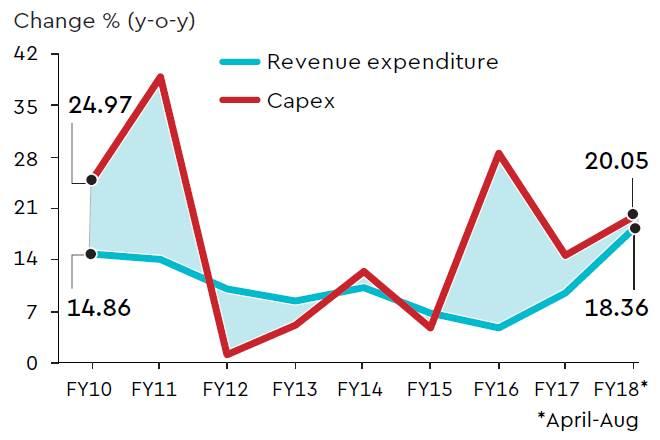 government revenue expenditure, government expenditure, government spending quality