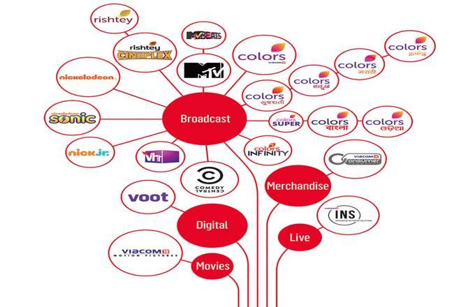 Viacom18,Viacom18 Media,ZEEL,Star India, Sony Pictures Networks,Media,TV broadcast,MTV, MTV Beats, Vh1