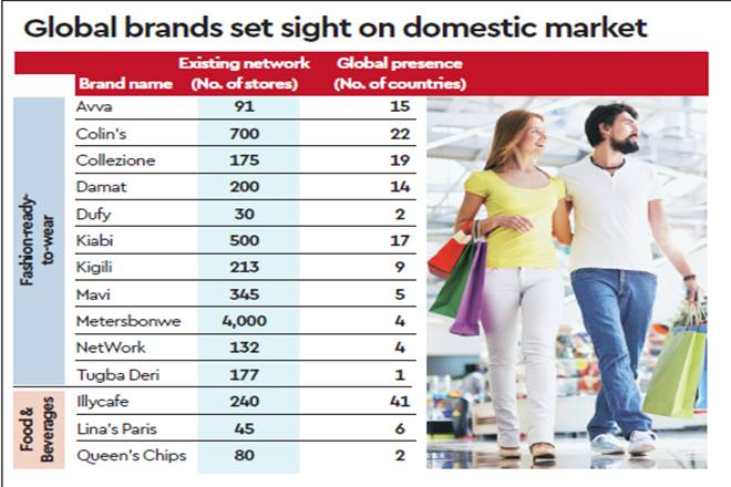 Avva,Mavi,NetWork,H&M,domestic consumer market,PricewaterhouseCoopers,FranchiseeIndia,European brands, food retail,Deloitte