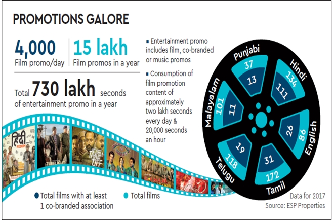 movie output in india, entertainment industry output in india, india entertainment industry annual output