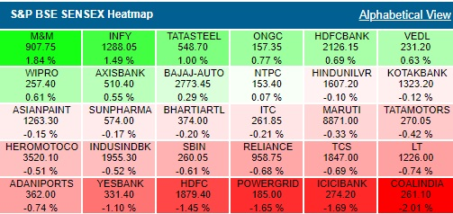 BSE Heatmap: Coal India, Power Grid, ICICI Bank, HDFC deep in red.