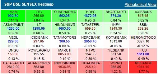 BSE Sensex heatmap