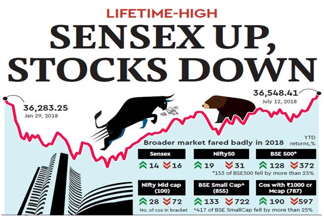 Sensex, Tata Consultancy Services, Fin-Tech, HDFC, Kotak Mahindra Bank, Infosys, Reliance Industries, Nifty