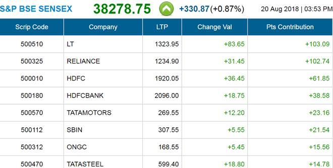 Sensex gains 330 points to record high, Nifty ends above 11,500 for