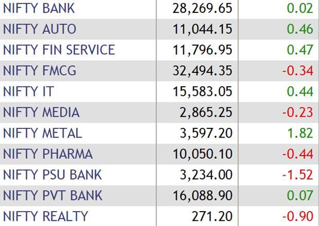 Rils 2 Gain Fuels Sensex 202 Point Jump Nifty Ends Above 11700