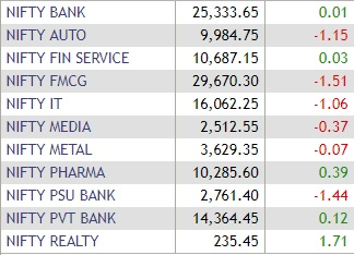 NSE sectoral indices