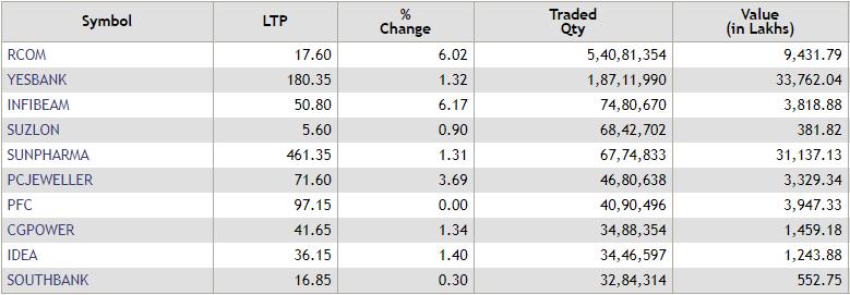 Share market HIGHLIGHTS: Sensex snaps 6-day gaining streak