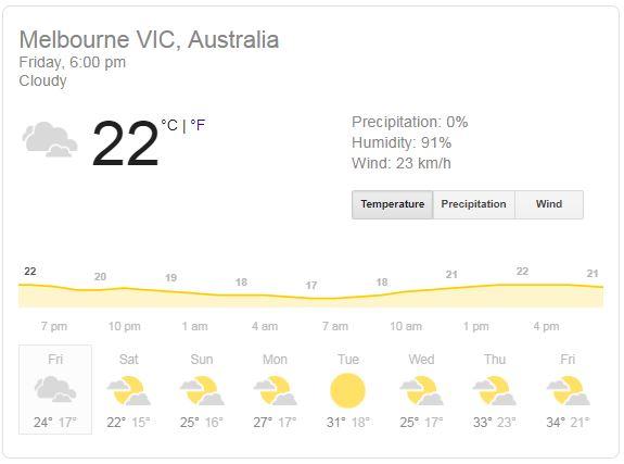 weather in melbourne, melbourne cricket ground, melbourne time, melbourne weather