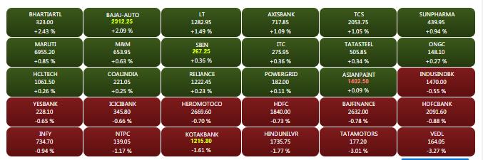 Share Market Highlights: Sensex ends 92 points down after