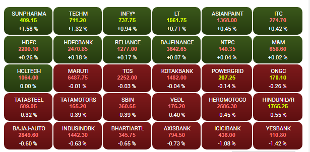 Share Market HIGHLIGHTS: Sensex Loses 192 Points, Nifty